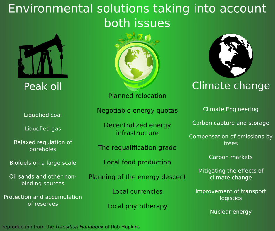 peak oil climate change transition