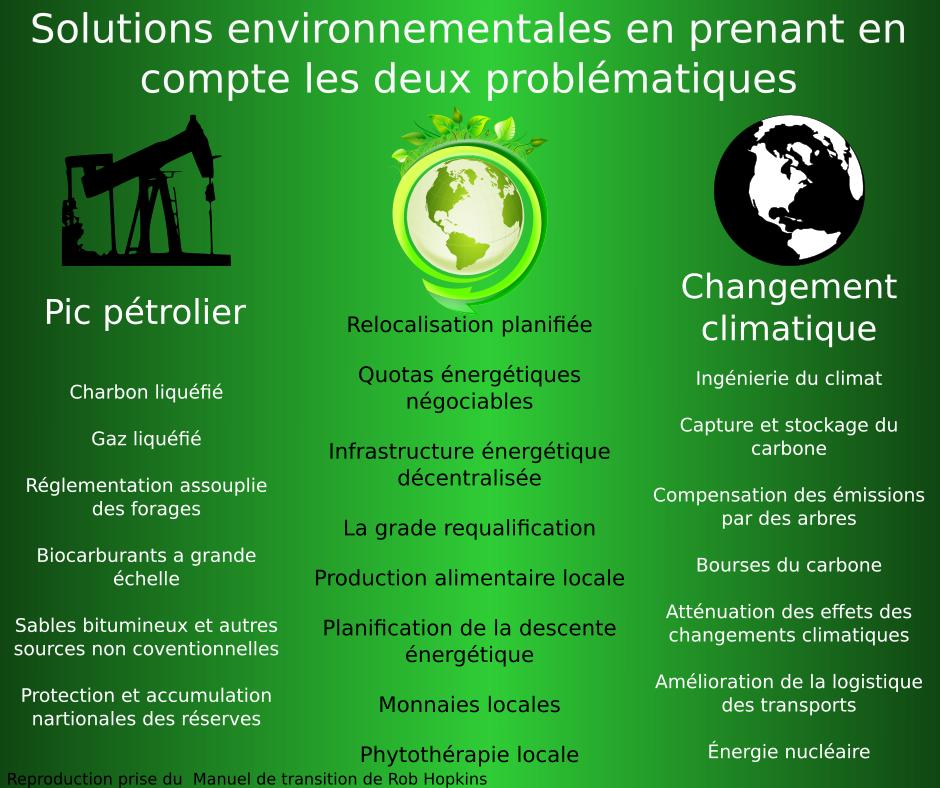 pic pétrolier changement climatique transition
